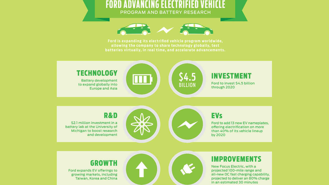 Ford EV investment graphic