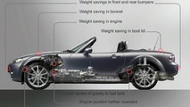 Mazda MX-5 - Successful Diet Programme