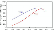 Koenigsegg CCXR power curve