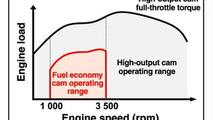 Honda 1.8-liter Engine Cam Operation