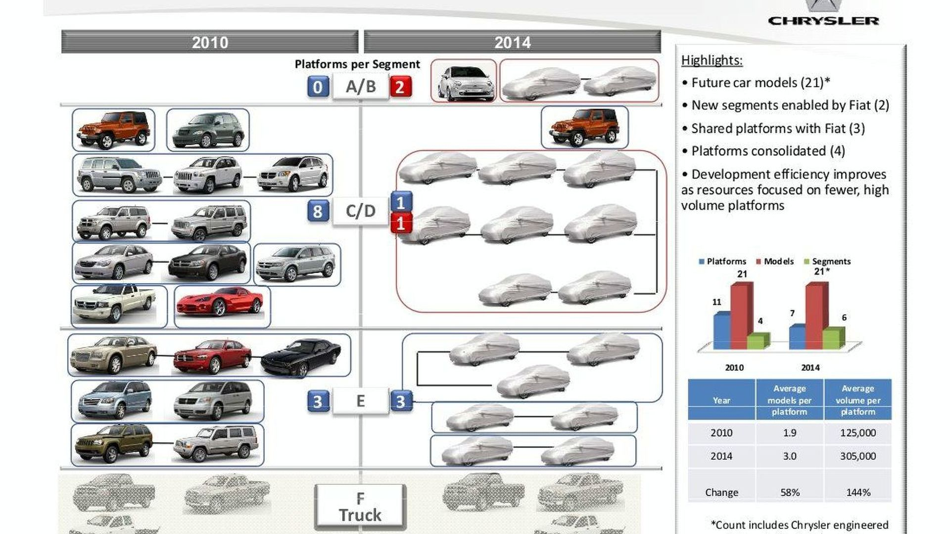 Chrysler Outlines 5 Year Fiat Based Product Plan