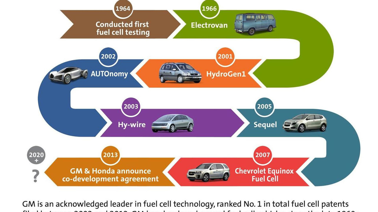 GM Fuel Cell Milestone infographic 02.7.2013
