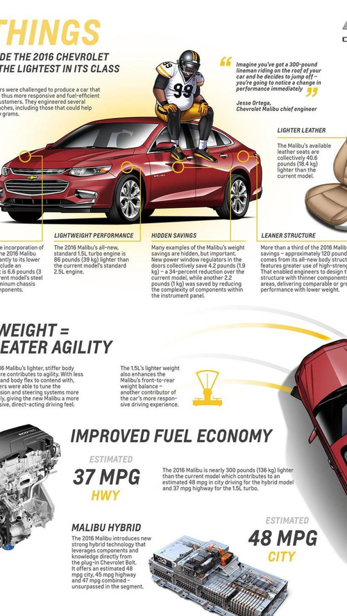 Chevrolet explains how the 2016 Malibu weighs 300 lbs less than its predecessor