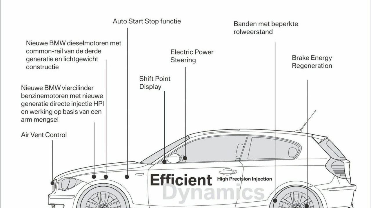 BMW EfficientDynamics overview