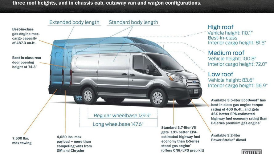 2015 Ford Transit gets detailed, goes on sale this summer