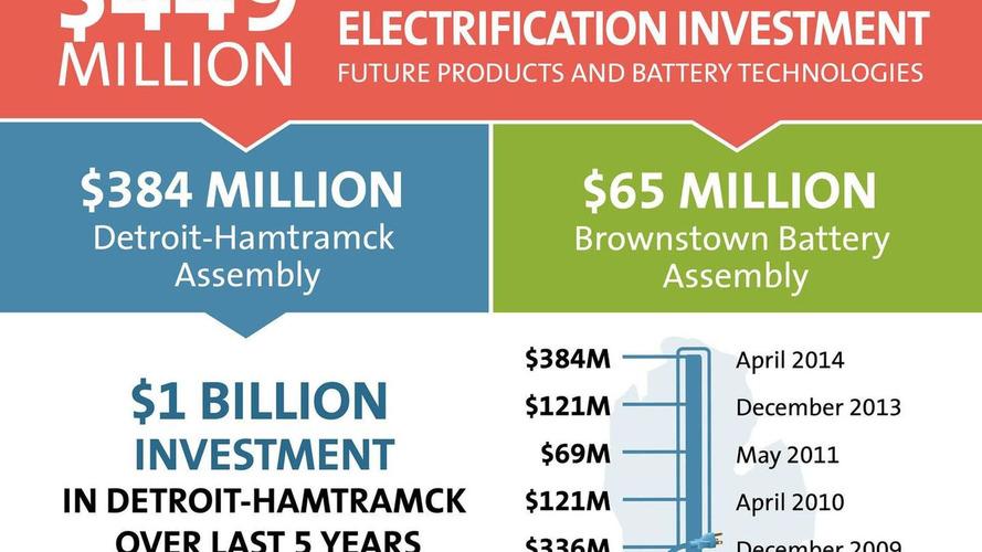Chevrolet investing $449 million to build the next-generation Volt