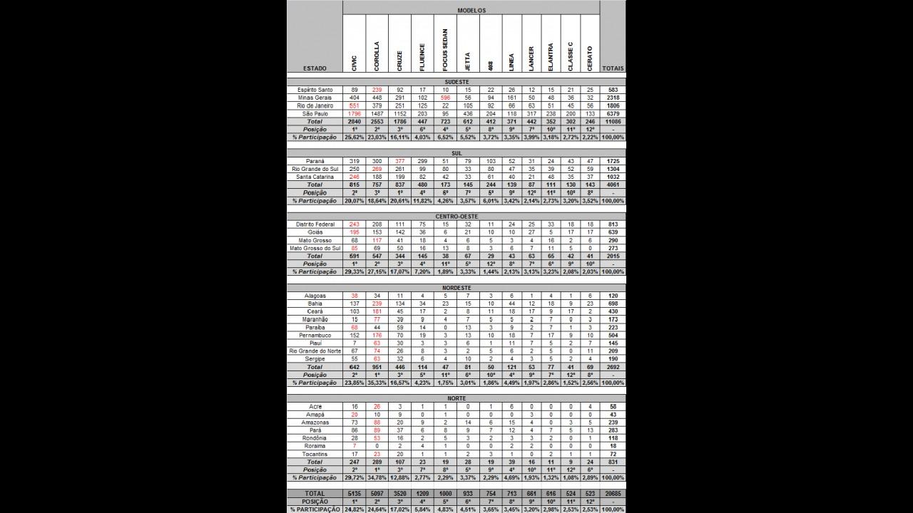 SEDÃS MÉDIOS: Veja o desempenho dos líderes por estados em outubro de 2012
