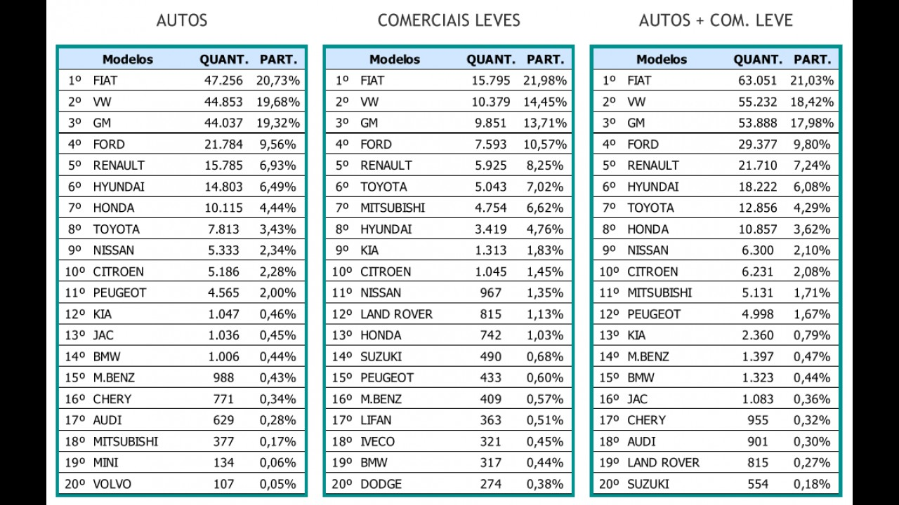 Mercado: melhor janeiro da história traz Fiat na liderança