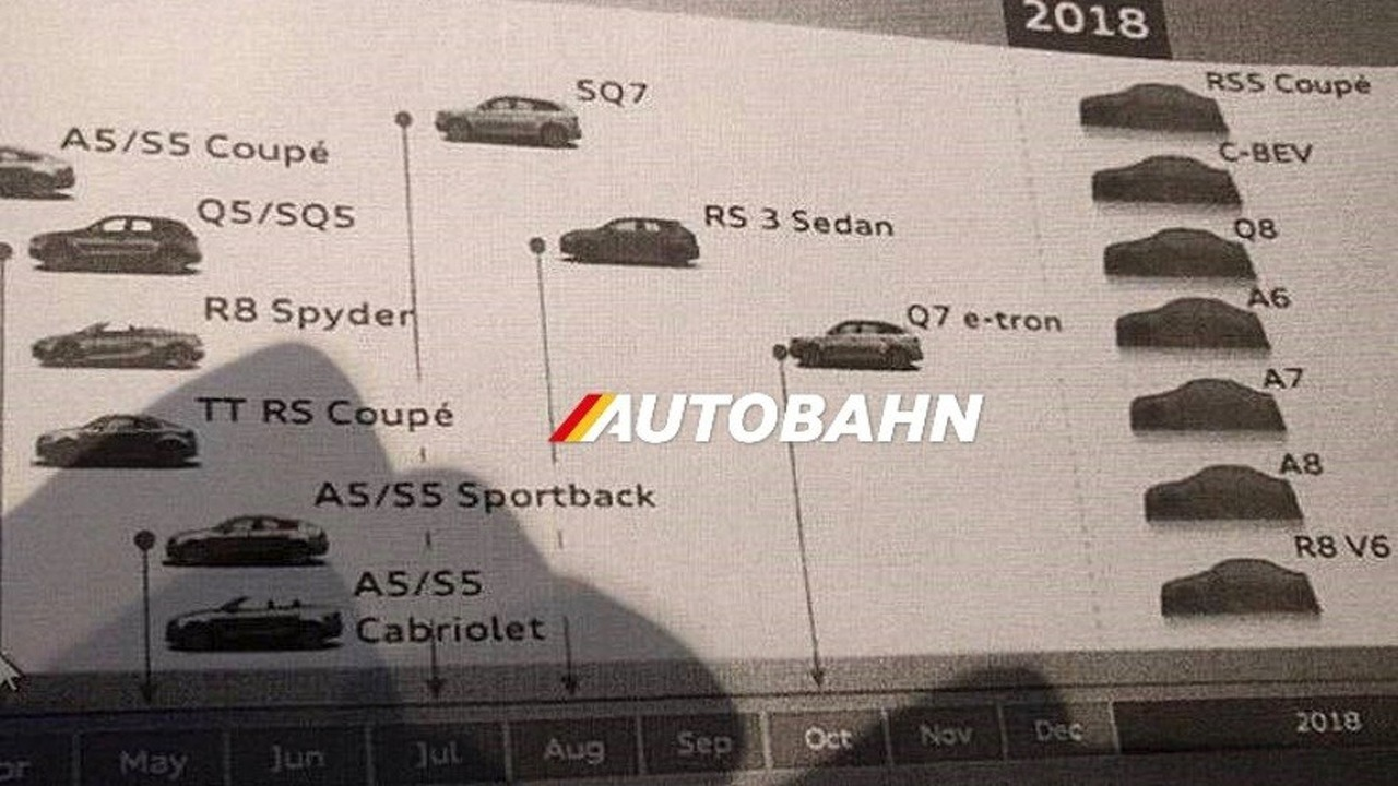 Purported Audi Roadmap Leak