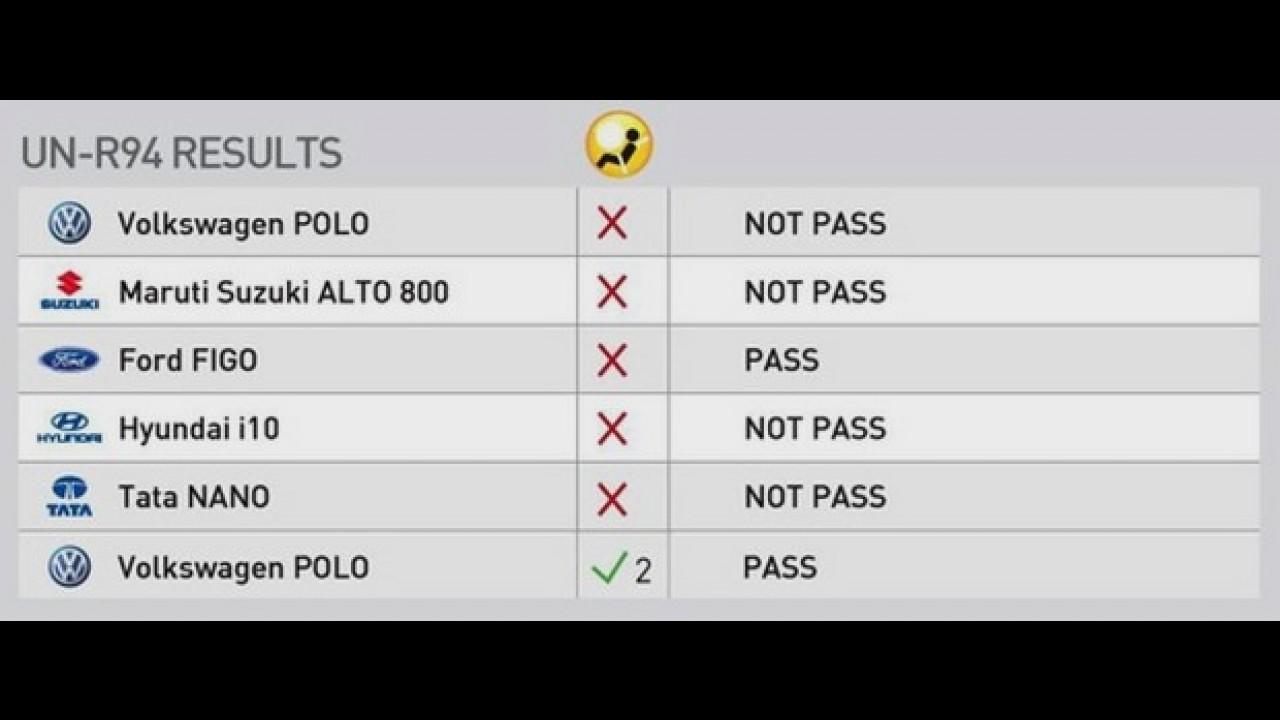 Tata Nano dá vexame; VW Polo e Ford Figo sem airbags zeram no Global NCAP