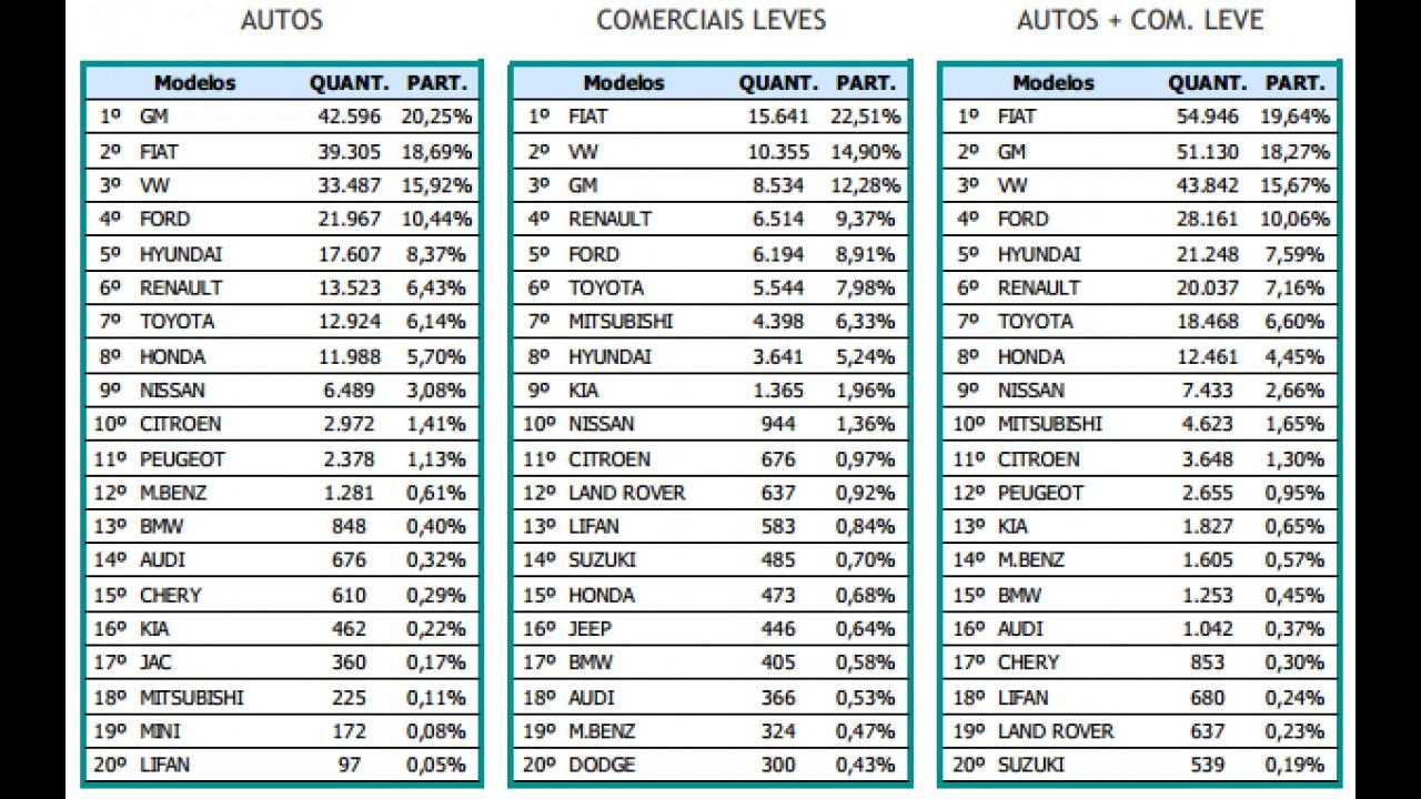 Mercado registra queda; Chevrolet encosta na Fiat e VW despenca