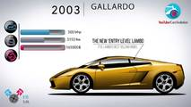 Lamborghini Evolution