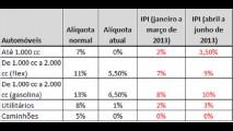 Presente de natal: Governo anuncia prorrogação do IPI reduzido para 2013, mas inicia aumento gradativo