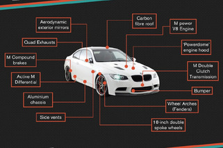 See The Entire Evolution of BMW M in One Graphic
