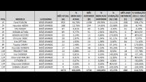 Análise CARPLACE 2013: Fusion dispara e Sonata perde espaço entre sedãs grandes