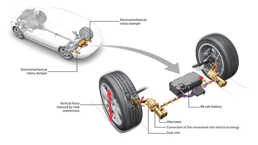 Audi reveals energy-capturing suspension technology