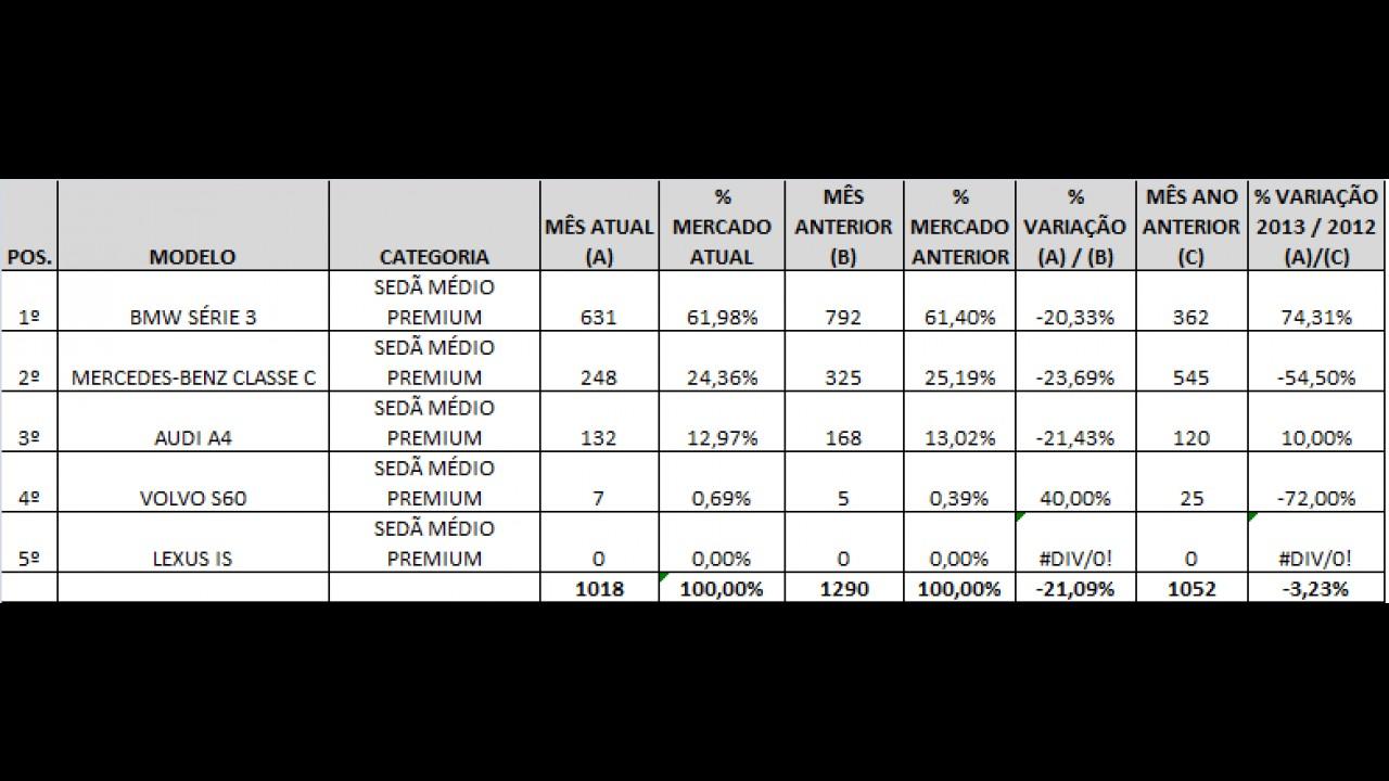 Análise CARPLACE: Série 3 abre vantagem e Classe C perde espaço nas vendas de outubro