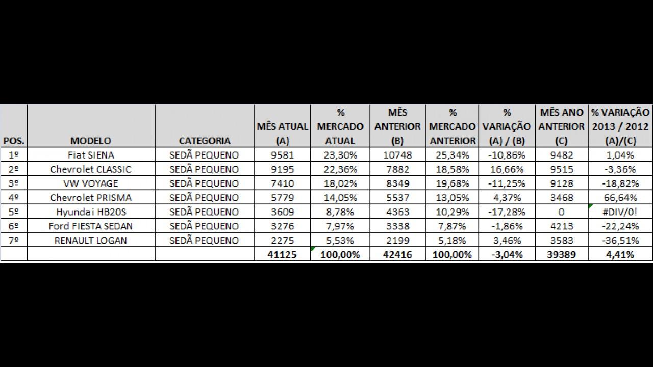Sedãs pequenos: Classic ameaça Siena e Prisma avança em junho