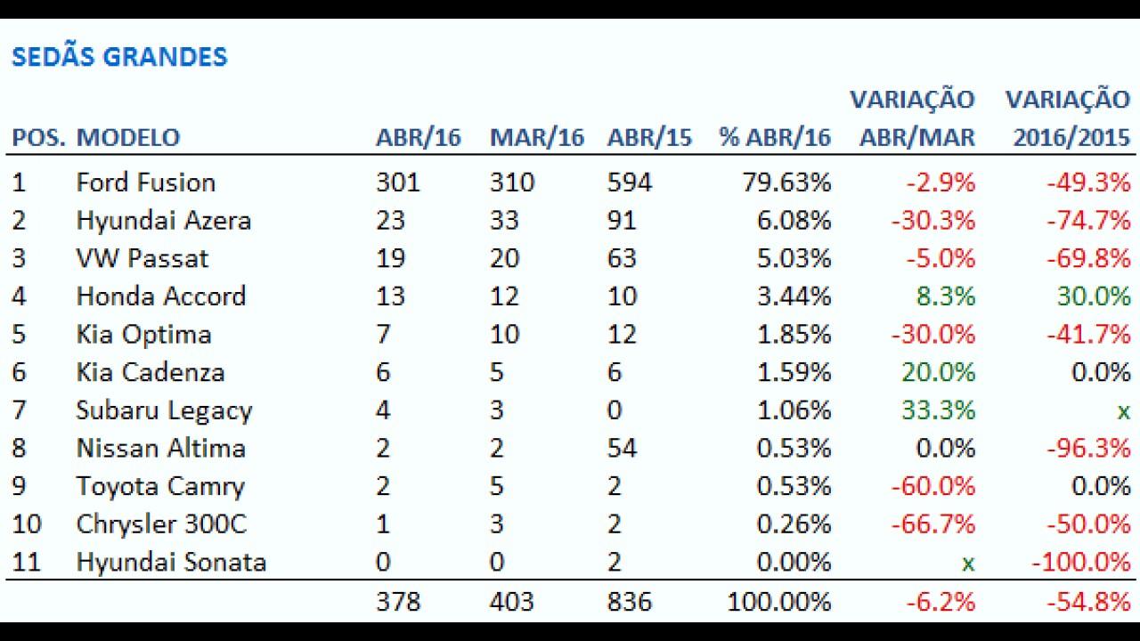 Sedãs grandes: Fusion emplaca 8 em cada 10 em abril; Accord cresce