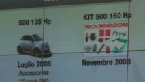 Fiat 500 Abarth Media Presentation