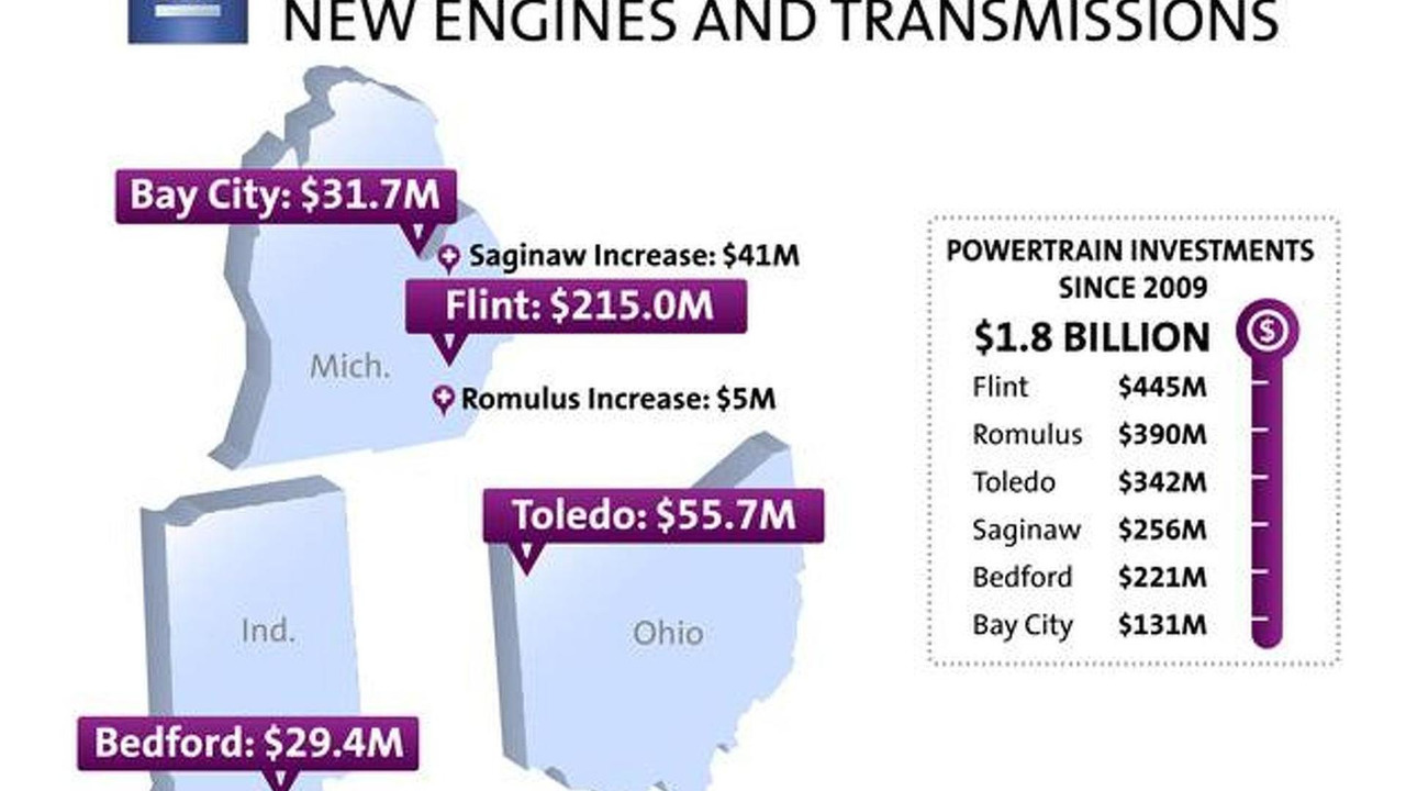 GM investment in U.S.