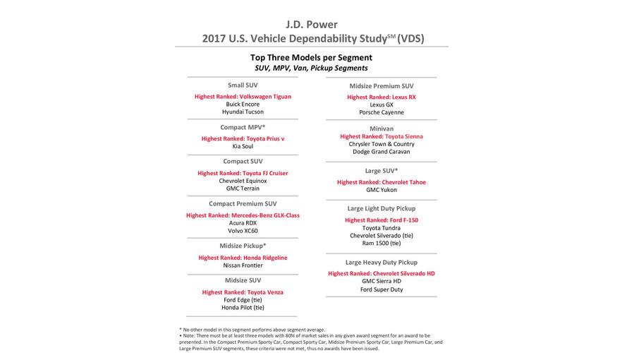 J.D. Power Dependability 2017
