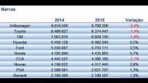 Brasil tem 2º pior resultado do ranking de vendas globais em 2015