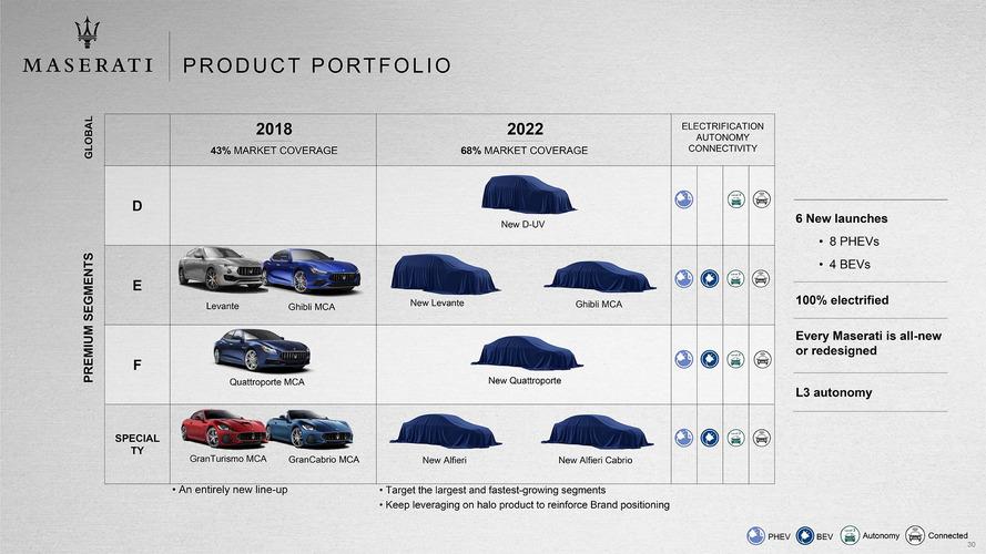 Maserati 2018-2022 plan