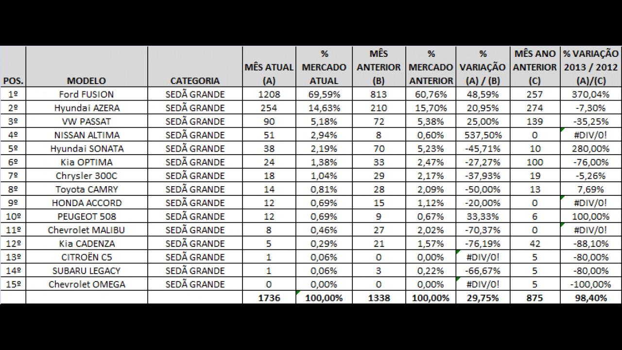 Análise CARPLACE: Fusion absoluto e Altima no top 5 entre os sedãs grandes