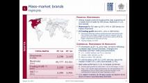 Gruppo Fiat, risultati finanziari 2013