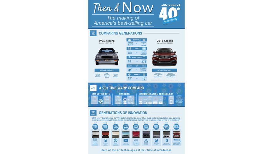 Honda Accord 40th anniversary