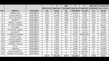 Análise CARPLACE: Civic lidera, Linea e C4 Pallas despencam nas vendas de sedãs médios
