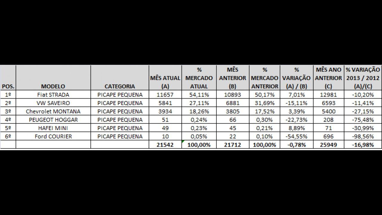 Análise CARPLACE: Strada amplia domínio nas vendas de picapes pequenas em agosto