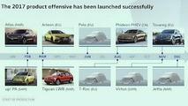 Volkswagen product roadmap for 2017
