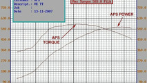APS boosts Pontiac G8 GT to 557 bhp