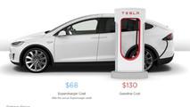 Tesla Supercharger Cost Estimator Tool