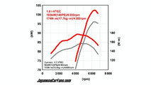 Honda 1.8-liter Engine Power Curves