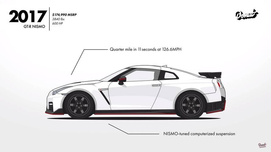 Nissan Skyline: evolución en un vídeo de dos minutos