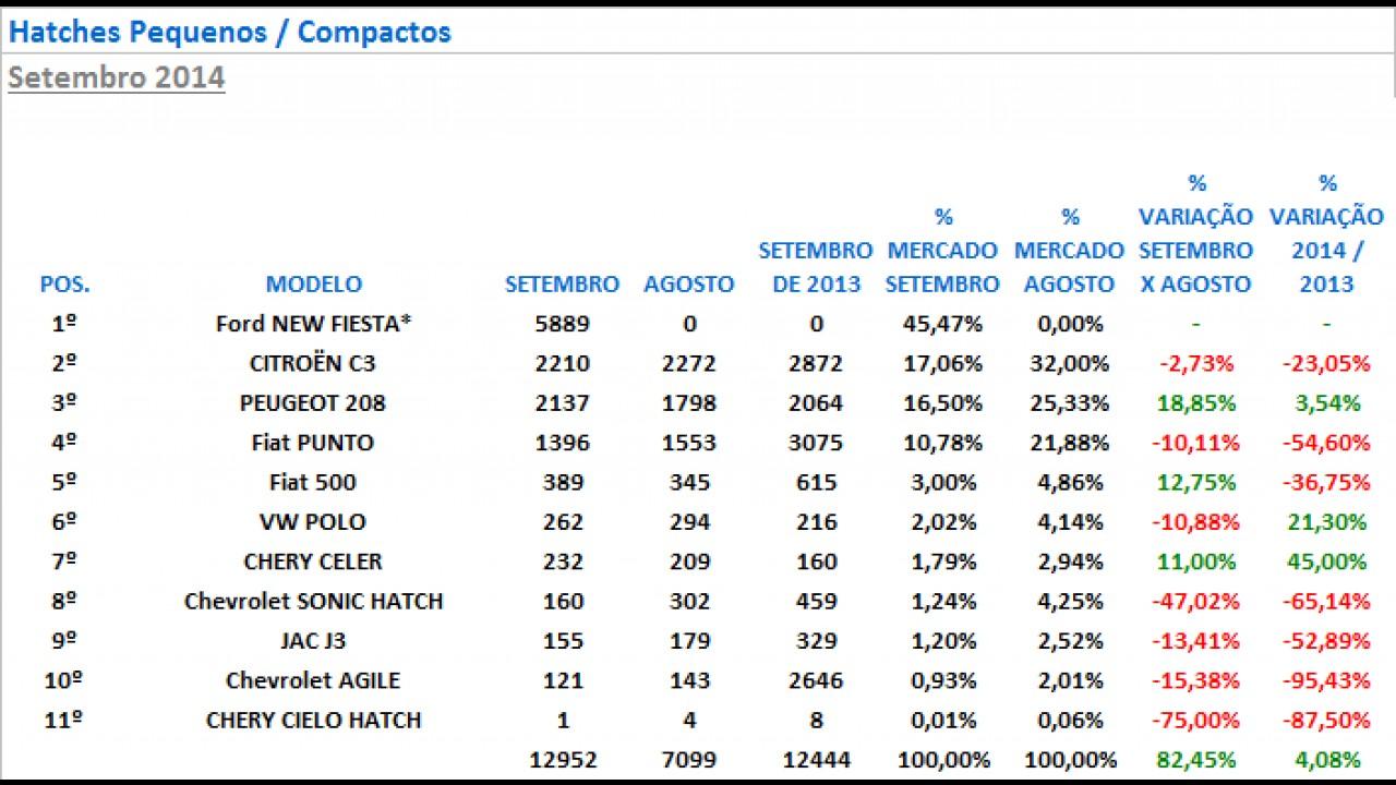 Hatches compactos: New Fiesta lidera com folga; Punto tem pior resultado desde 2007