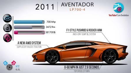Egyetlen videóban a Lamborghini eddigi 21 modelljének fejlődése