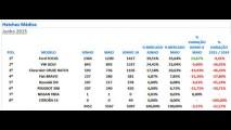 Hatches médios: ainda na versão anterior, Focus foi o único a crescer em junho
