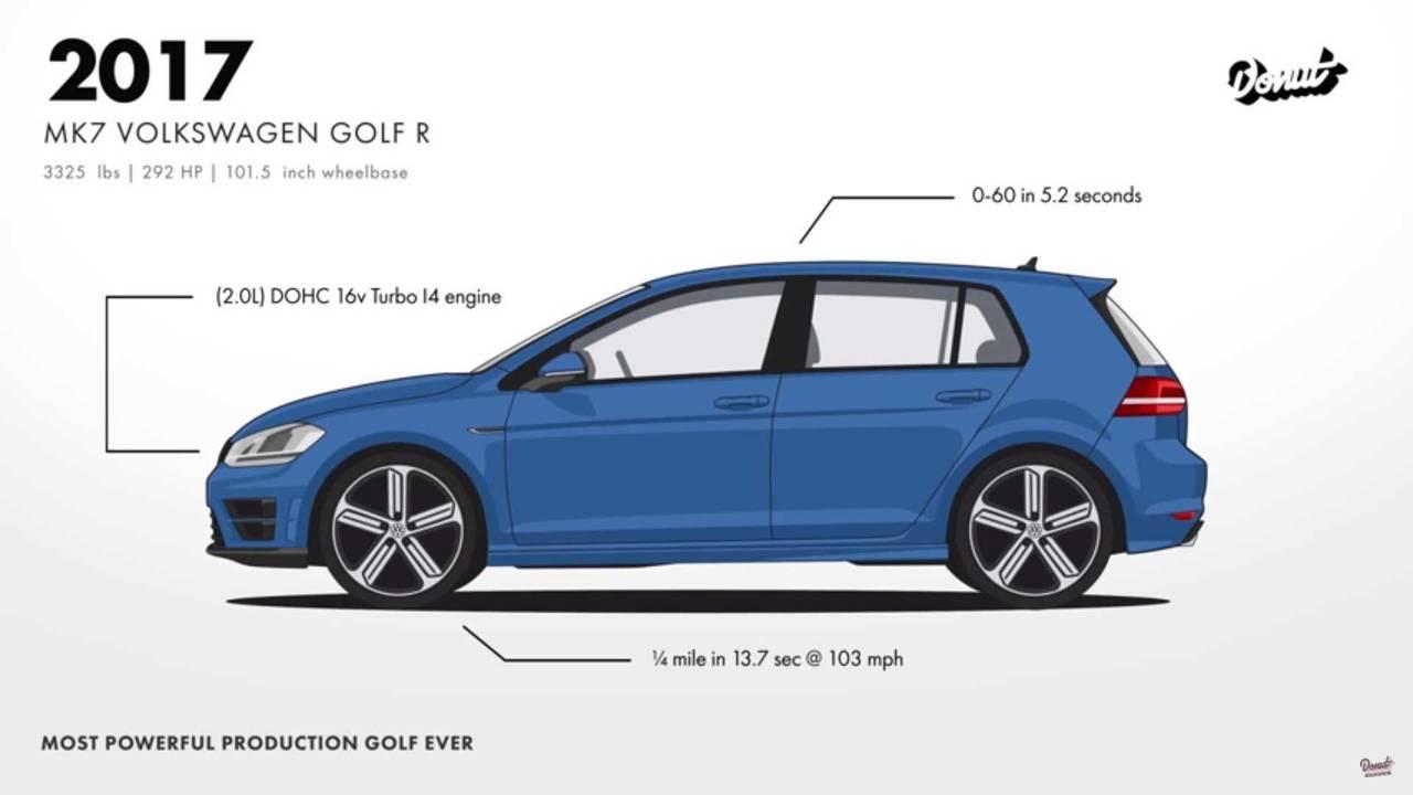 Volkswagen Golf gelişim