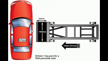 Crash Test EuroNCAP: come sono fatte le prove