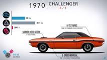 Auto Evolution Dodge Challenger