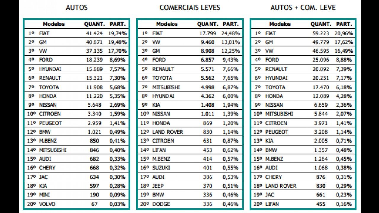 Mercado: emplacamentos crescem 9% em setembro; Fiat lidera e GM fica em 2º
