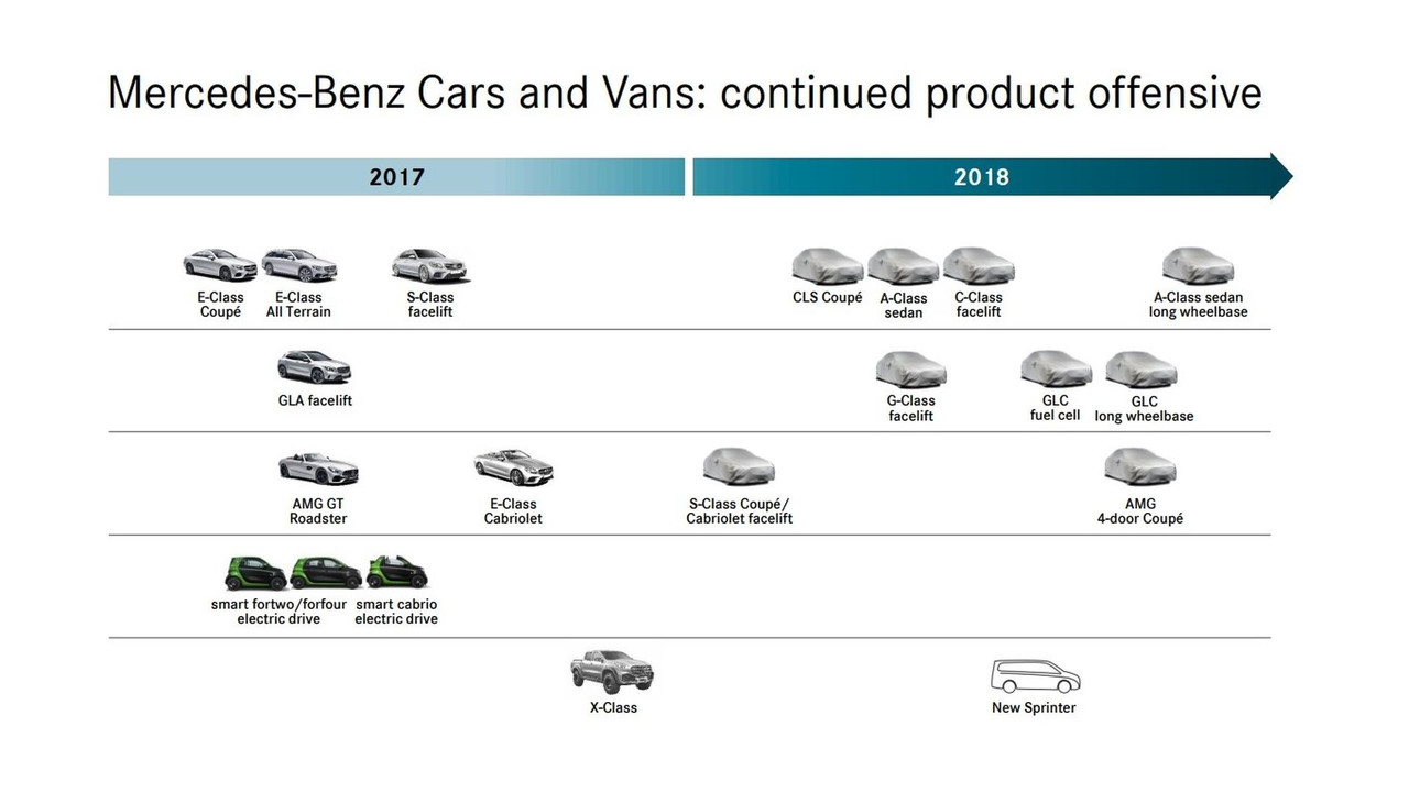 2018 Mercedes roadmap
