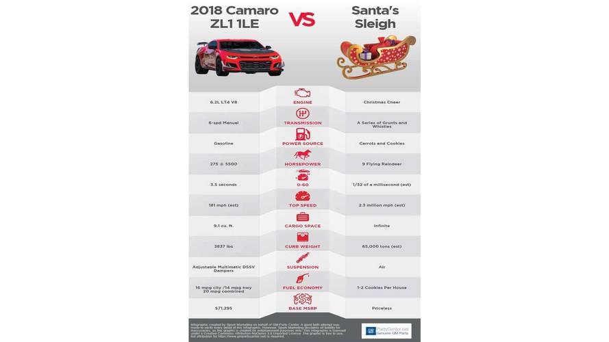 Chevy Camaro Versus Santa's Sleigh