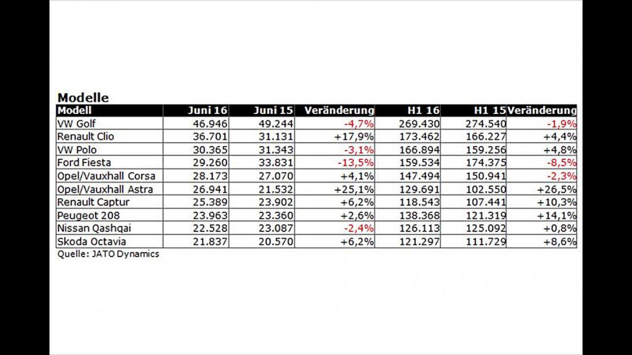 Die VW-Bestseller verlieren leicht