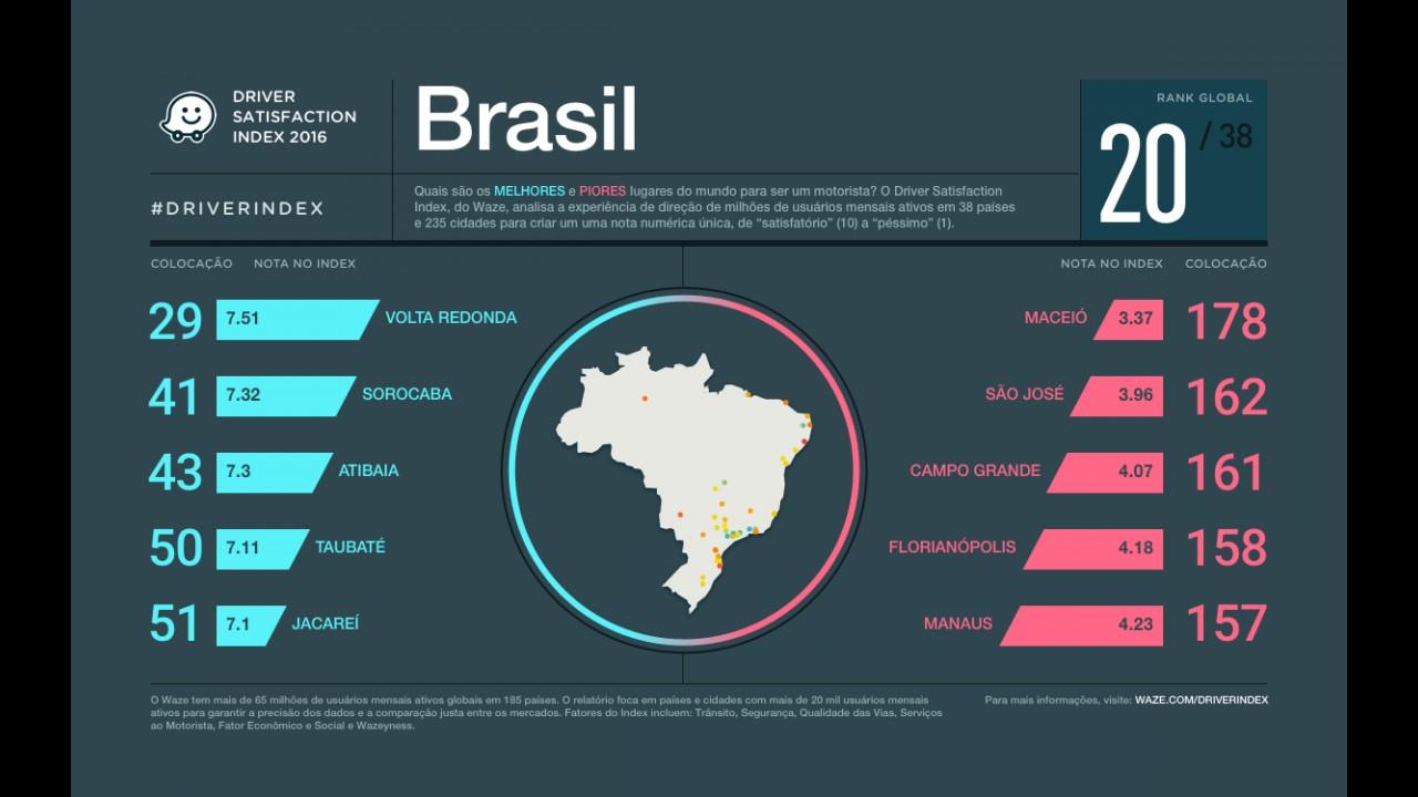 Waze elenca melhores países para dirigir no mundo; veja posição do Brasil