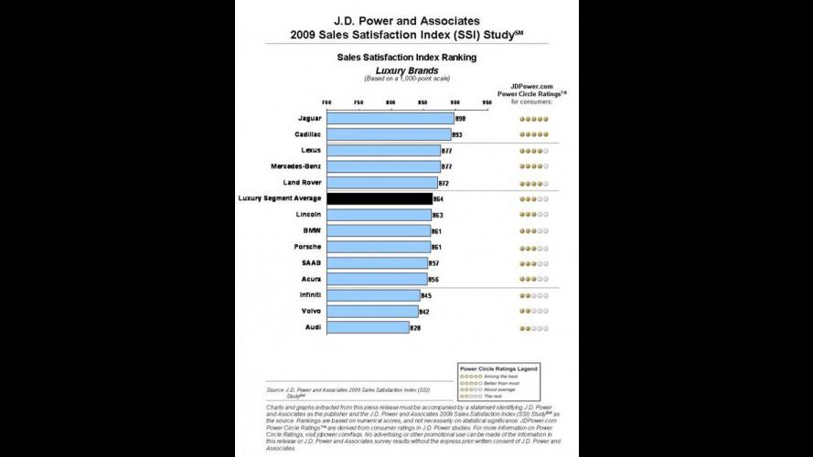 I clienti Jaguar sono i più soddisfatti d'America